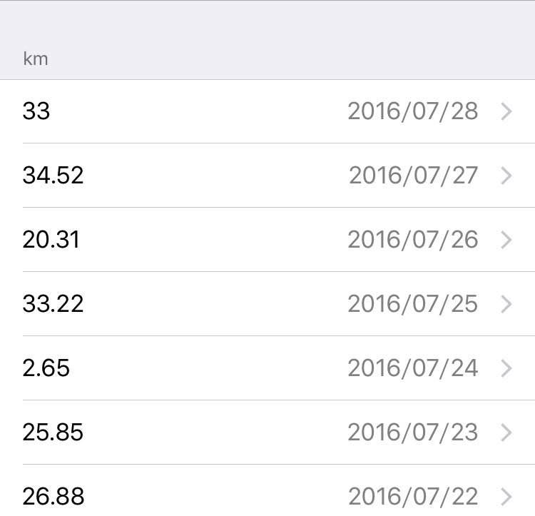 過酷!!|愛知から東京まで自転車で行ったときより過酷な4日間